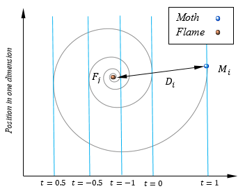 conceptual model of position updating of a moth around a flame