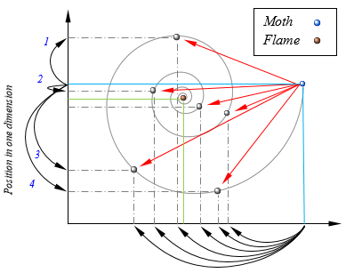 Some of the possible positions that can be reached by a moth with respect to a flame using the logarithmic spiral